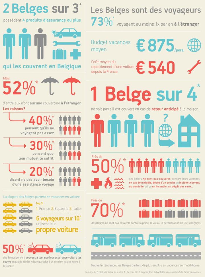 Infographie sur les assurances voyage et les Belges